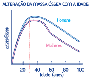 Alteracao _massa _ossea